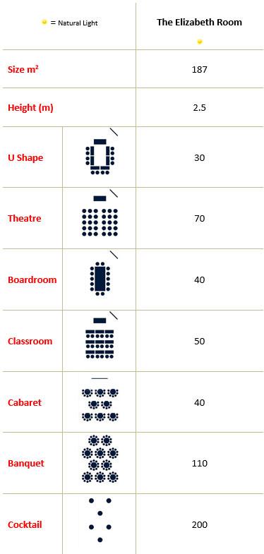 The Elizabeth Room Capacities