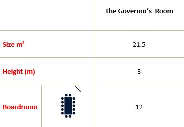The Governor's Room Capacity
