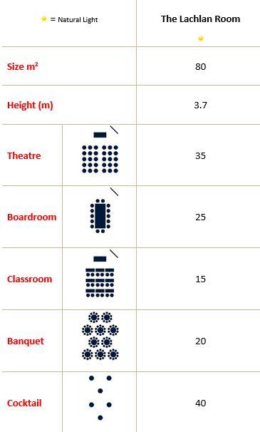 Lachlan Room Capacity