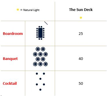 The Sun Deck Capacity