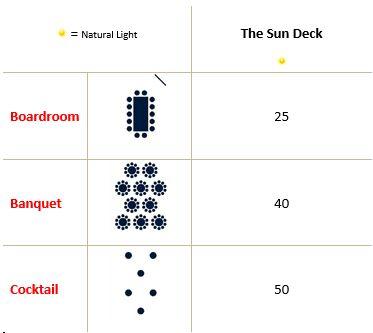 The Sun Deck Capacity