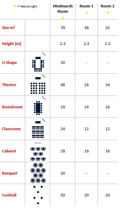 Hindmarsh Room Capacities