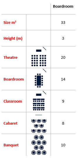 Boardroom Capacities