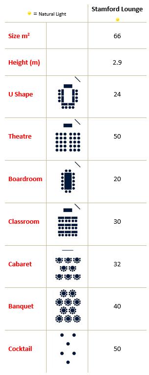 Stamford Lounge Capacities
