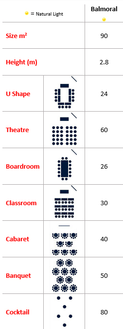 Balmoral Room Capacities