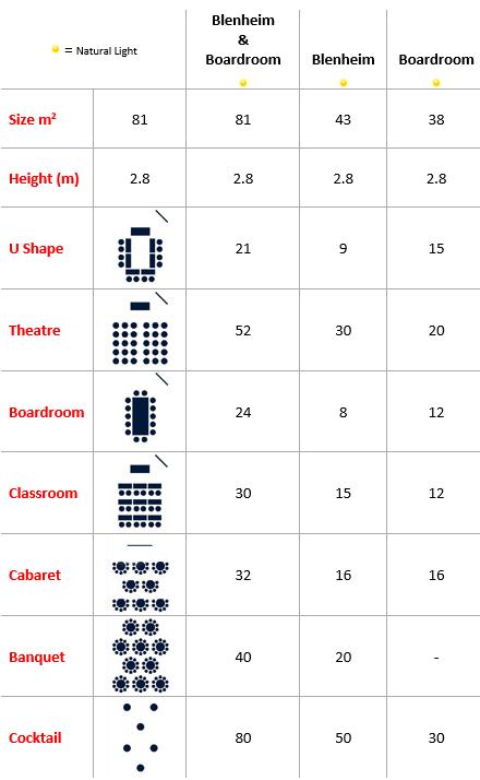 Blenheim and Boardroom Capacities
