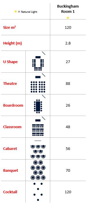 Buckingham Room 1 Capacities