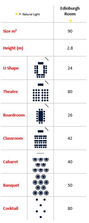 Edinburgh Room Capacities
