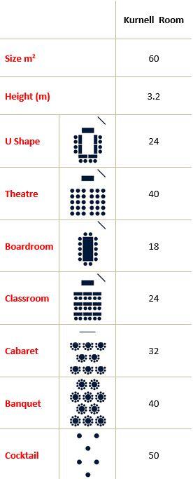 Kurnell Room Capacity