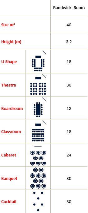Randwick Room Capacity